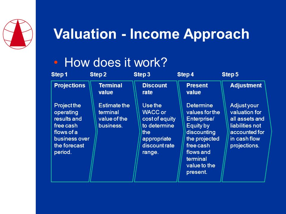 What is Discounted Cash Flow Valuation?