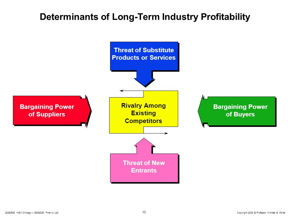 determinant of profitability in automobile industry Relative advantage as a determinant of technology adoption among automobile mechanics in micro and small enterprises  economic profitability, social prestige,.