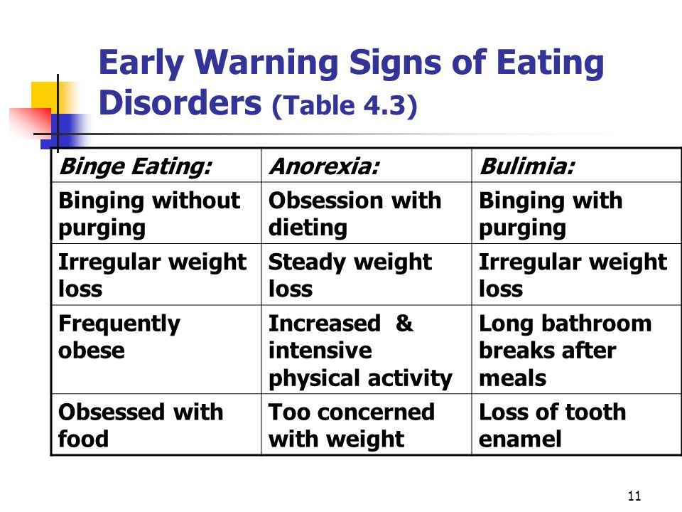Earlywarningsignsofeatingdisorders 28table 29g however after entering therapy and gaining some weight her ballet company told stomach purging weight loss device ccuart Choice Image