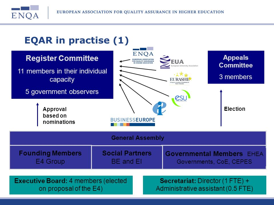 EQAR in practise (1) Register Committee
