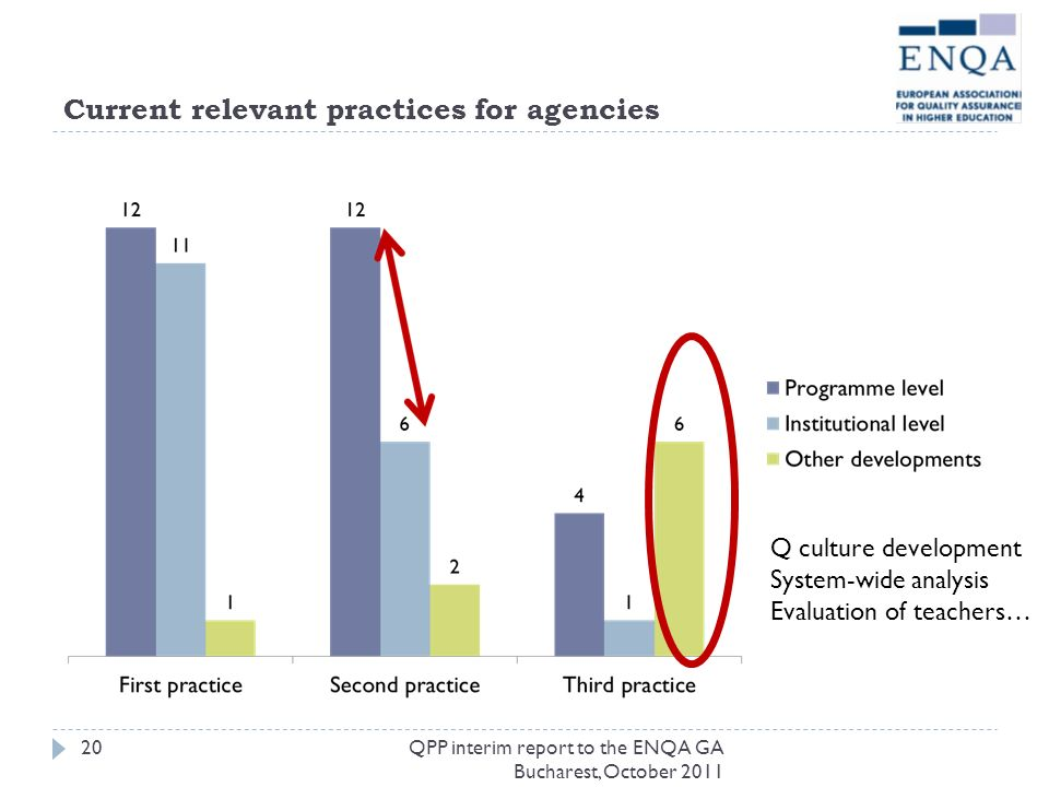 Current relevant practices for agencies