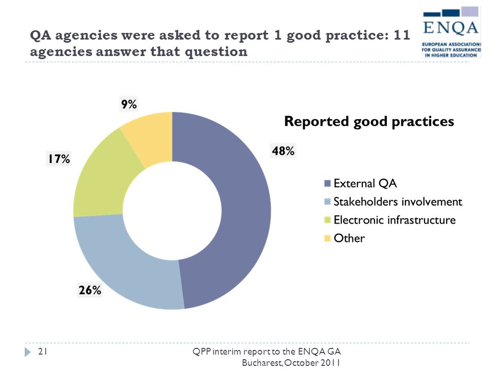 QA agencies were asked to report 1 good practice: 11 agencies answer that question