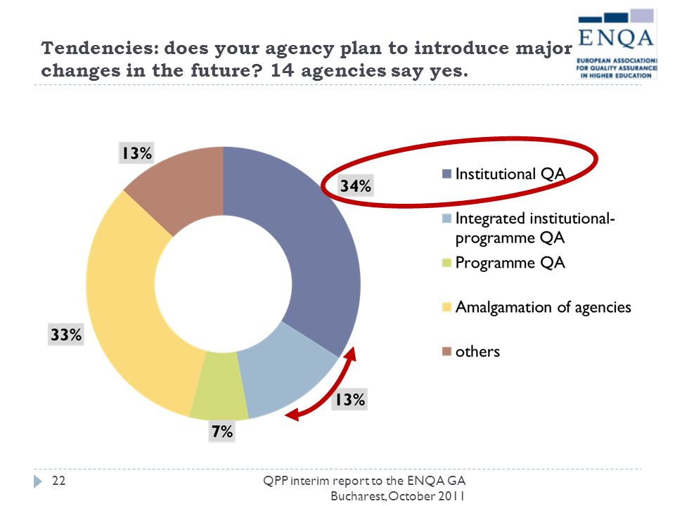 Tendencies: does your agency plan to introduce major changes in the future 14 agencies say yes.