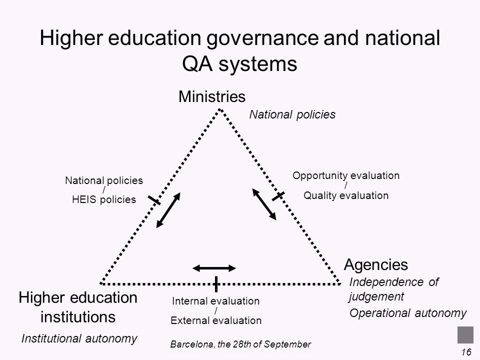Higher education governance and national QA systems