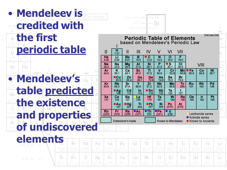 Periodic table of elements bitesize choice image periodic table periodic table gcse bitesize gallery periodic table and sample periodic table of elements bitesize gallery periodic urtaz Images