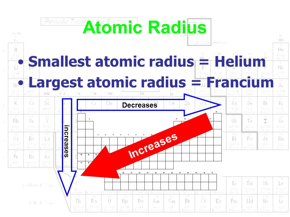Periodic table smallest atomic radius choice image periodic periodic table largest to smallest atomic radius image collections periodic table and periodic trends ppt download urtaz Gallery
