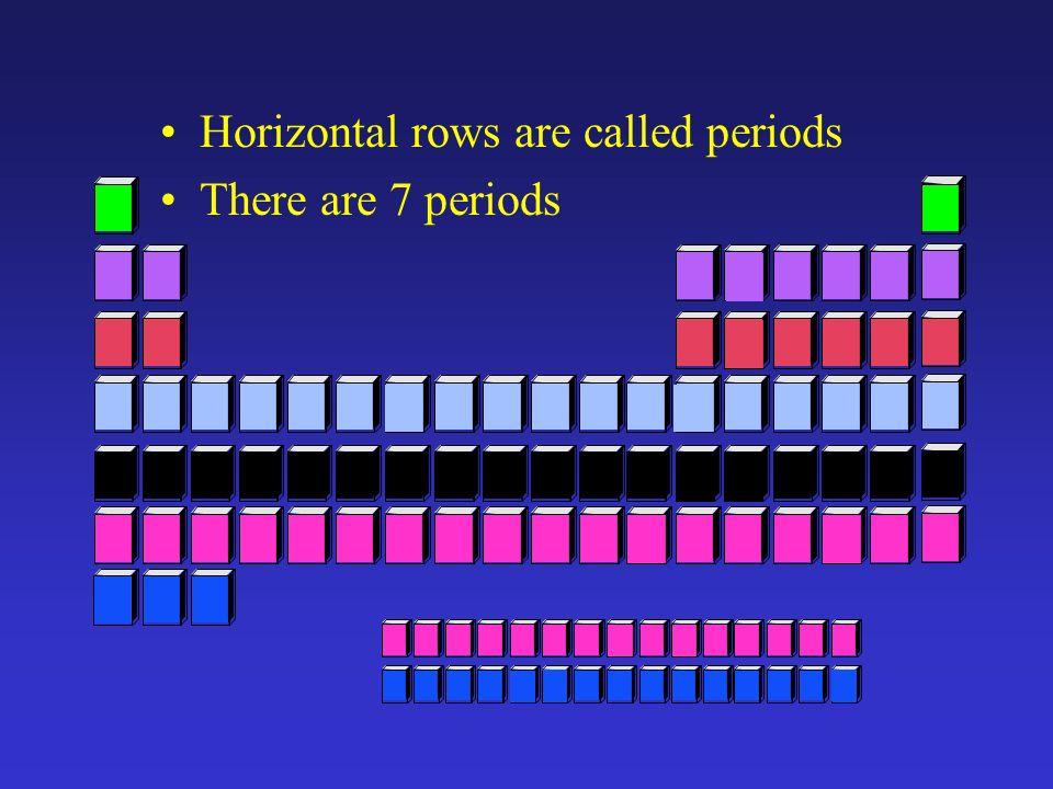 Chapter 6 the periodic table general chemistry ppt download for Table th horizontal
