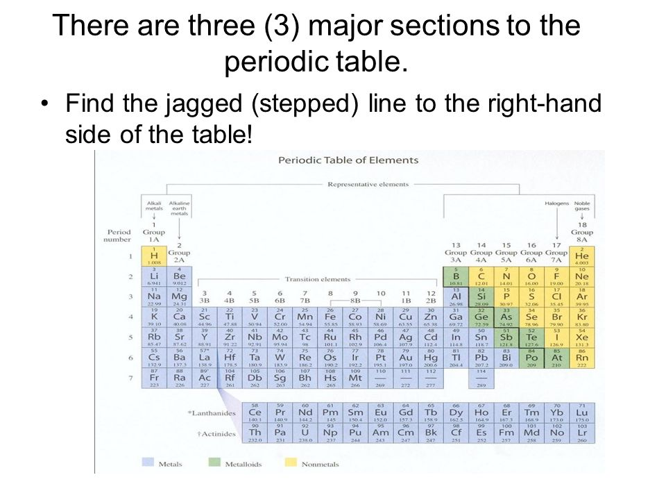 Periodic Table where are the lanthanides and actinides placed on the periodic table : Periodic Table. - ppt video online download