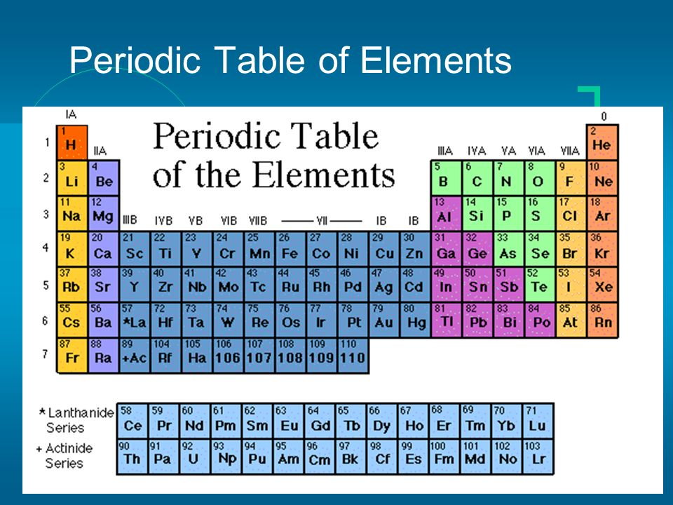 Periodic Table what is the definition of the periodic table of elements : The Periodic Table of Elements - ppt video online download