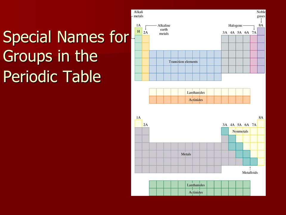 history of the periodic table chapter 6 ppt download