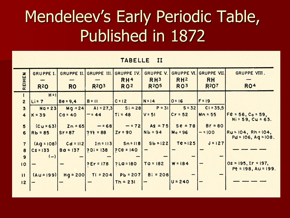 an analysis of the history of the periodic table of elements by dmitri mendeleev Dmitri mendeleev, a russian polymath who conducted studies into many fields of science, is known for creating the modern periodic table and correctly predicting the properties of several undiscovered elements building upon the work of scientists before him, dmitri mendeleev published the version.