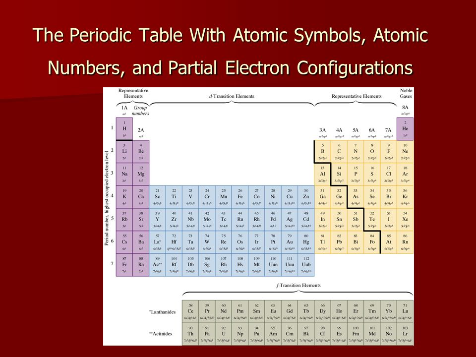 History of the periodic table chapter 6 ppt download 9 the periodic table with atomic symbols atomic numbers and partial electron configurations urtaz Gallery