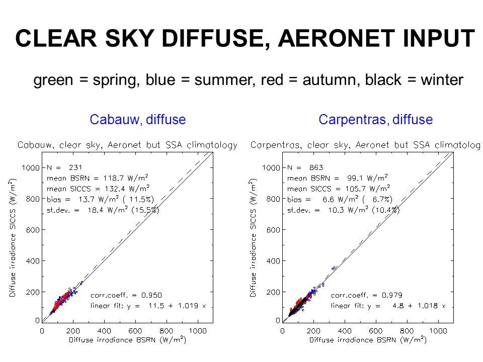 CLEAR SKY DIFFUSE, AERONET INPUT