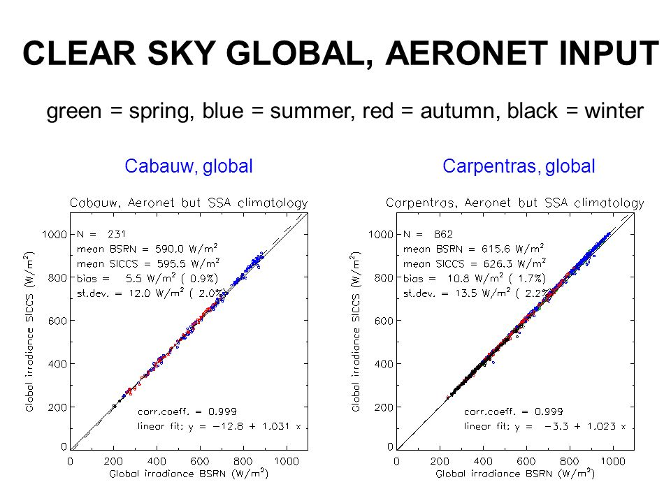 CLEAR SKY GLOBAL, AERONET INPUT