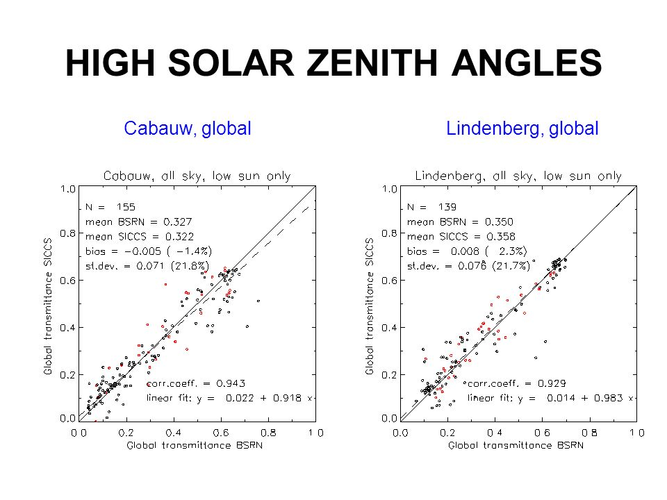 HIGH SOLAR ZENITH ANGLES