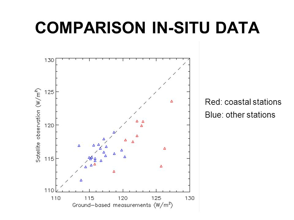 COMPARISON IN-SITU DATA