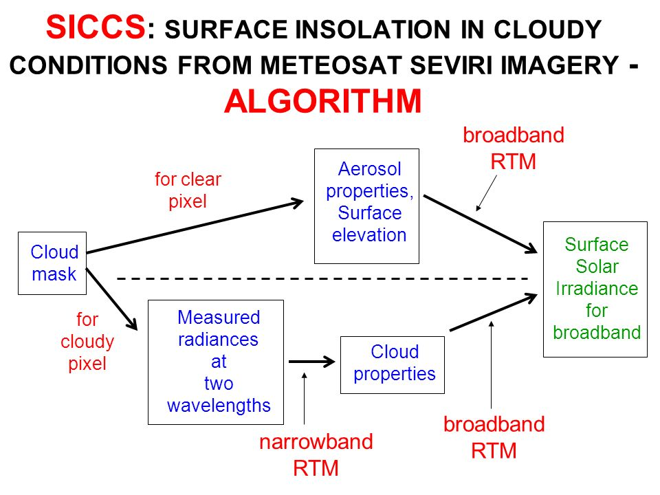 SICCS: SURFACE INSOLATION IN CLOUDY CONDITIONS FROM METEOSAT SEVIRI IMAGERY - ALGORITHM