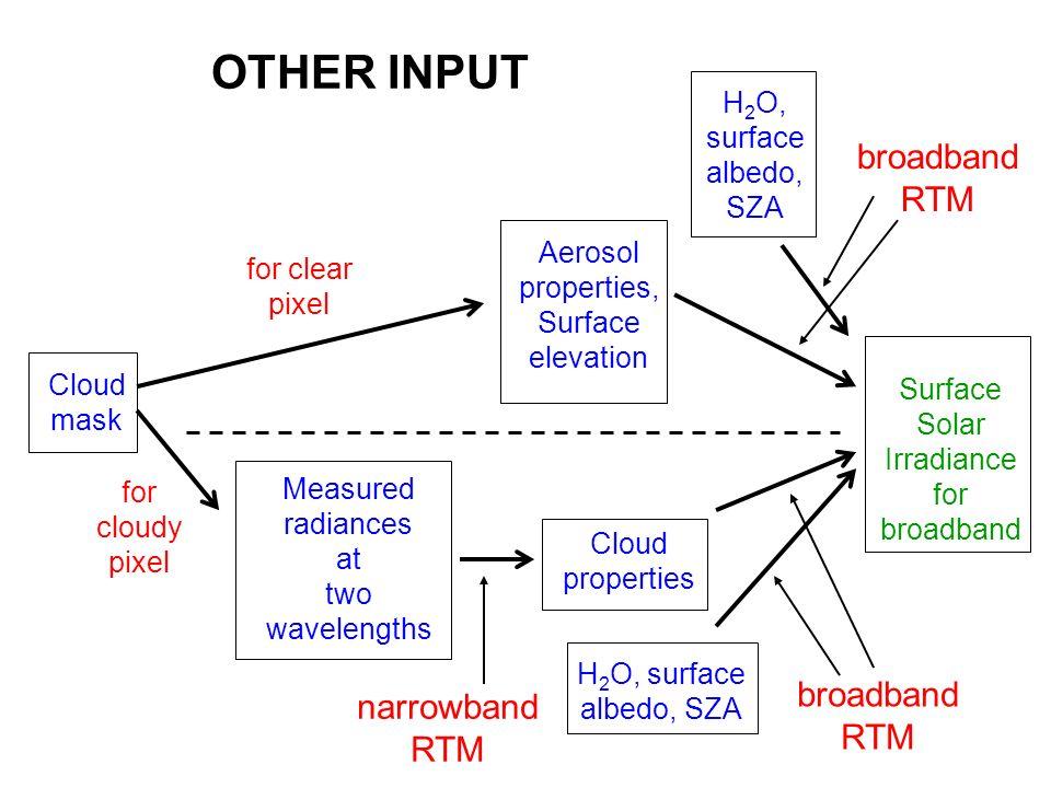 OTHER INPUT broadband RTM broadband narrowbandRTM RTM H2O, surface
