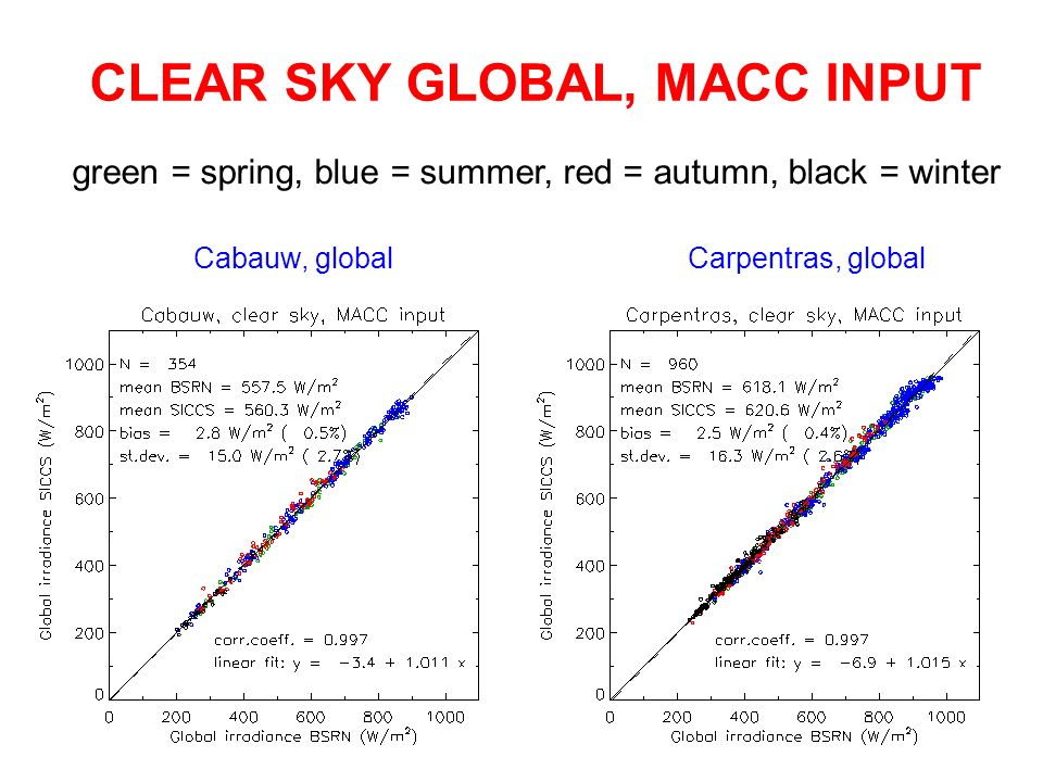 CLEAR SKY GLOBAL, MACC INPUT