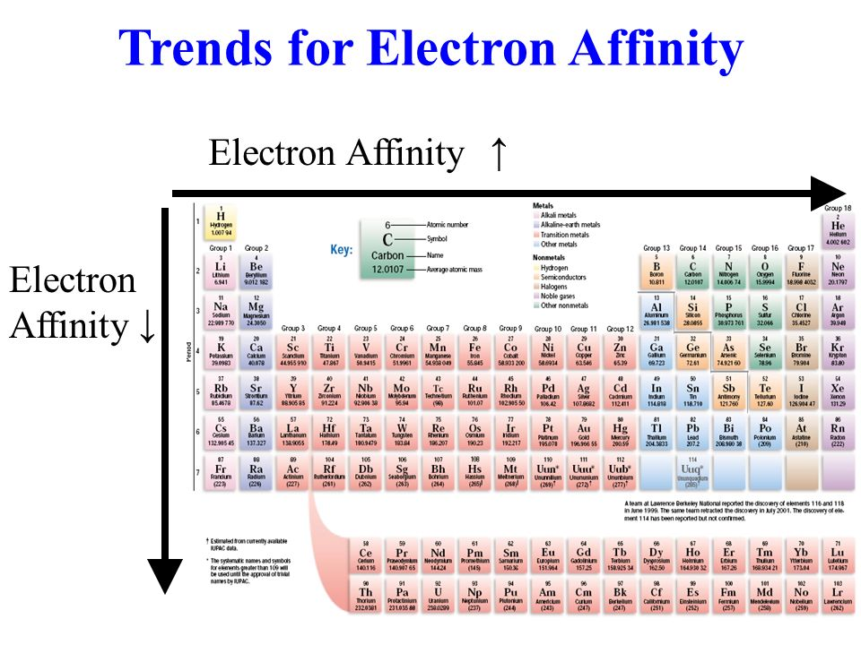 Trends for Electron Affinity