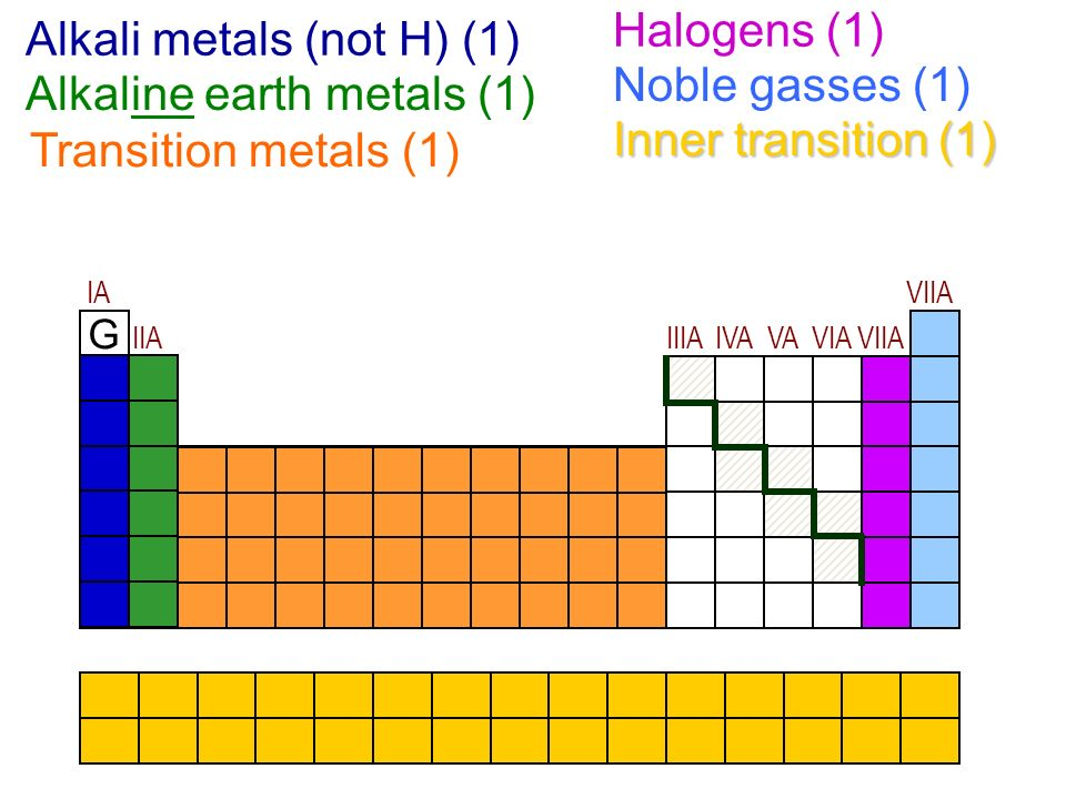 The alkaline earths and the halogens