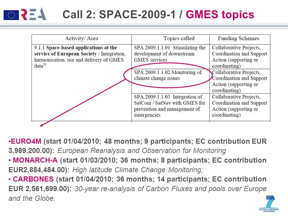 Call 2: SPACE-2009-1 / GMES topics