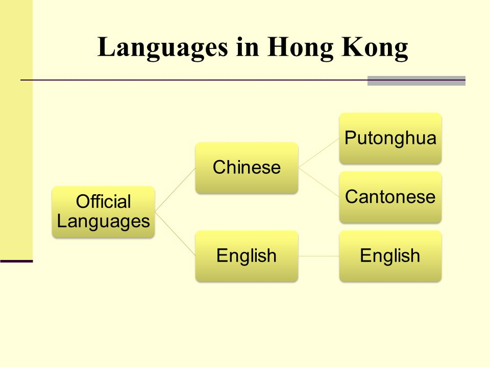 Languages in Hong Kong Official Languages Chinese Putonghua Cantonese