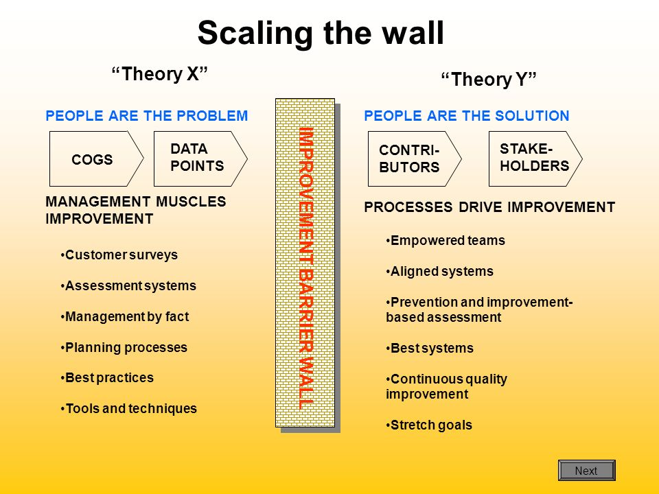 Scaling the wall Theory X Theory Y IMPROVEMENT BARRIER WALL