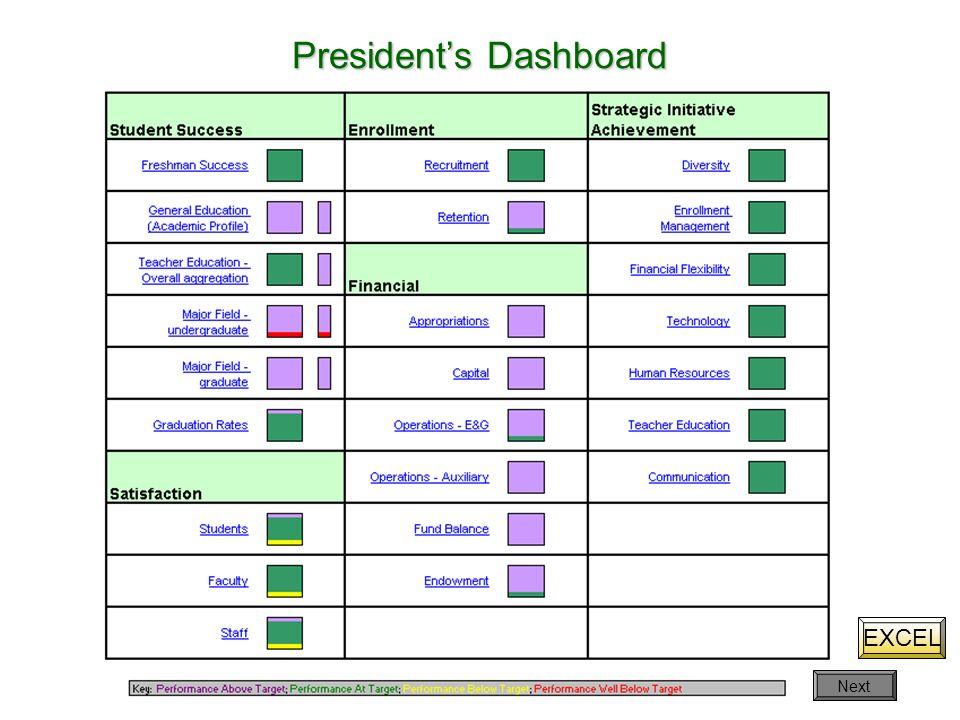 President's Dashboard