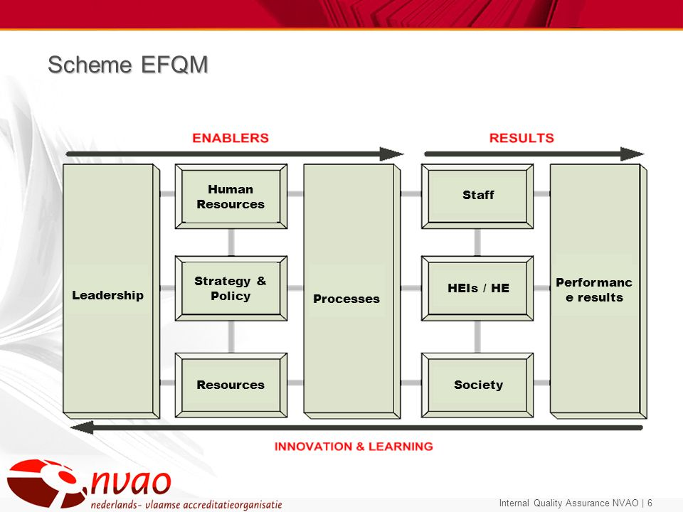 Scheme EFQM Staff HEIs / HE Society Performance results Leadership