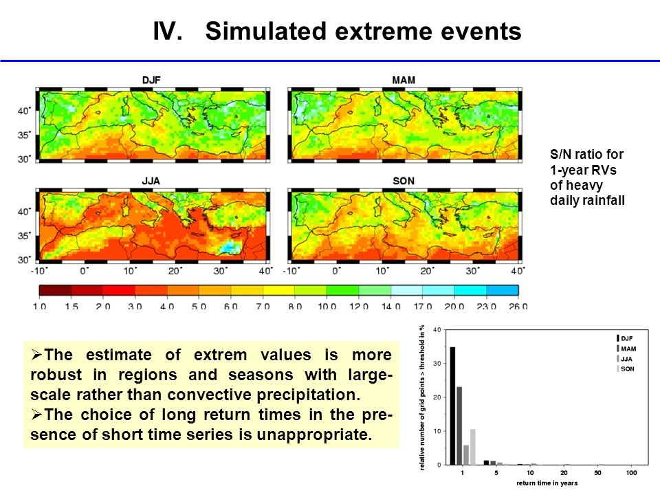 IV. Simulated extreme events
