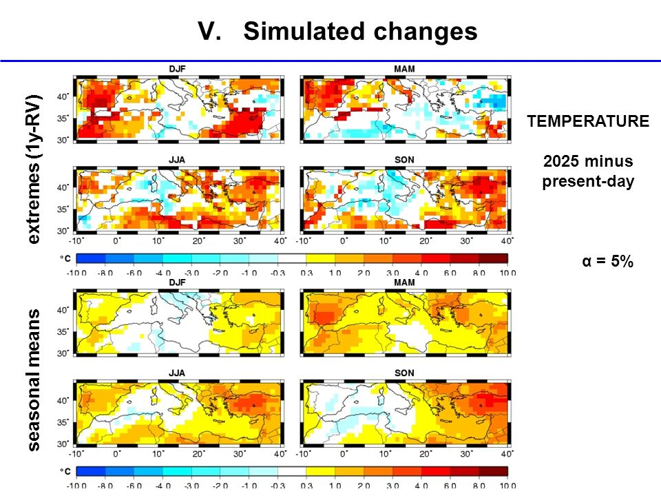 V. Simulated changes extremes (1y-RV) seasonal means TEMPERATURE