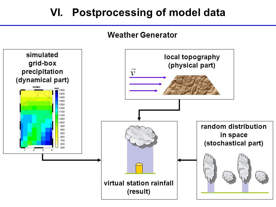 VI. Postprocessing of model data