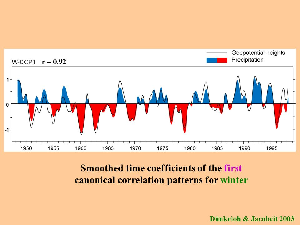 Smoothed time coefficients of the first