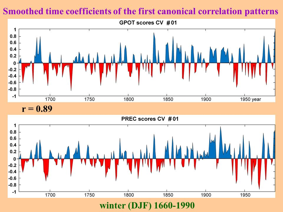 Smoothed time coefficients of the first canonical correlation patterns