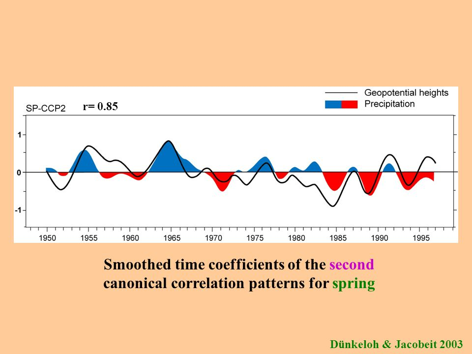 Smoothed time coefficients of the second