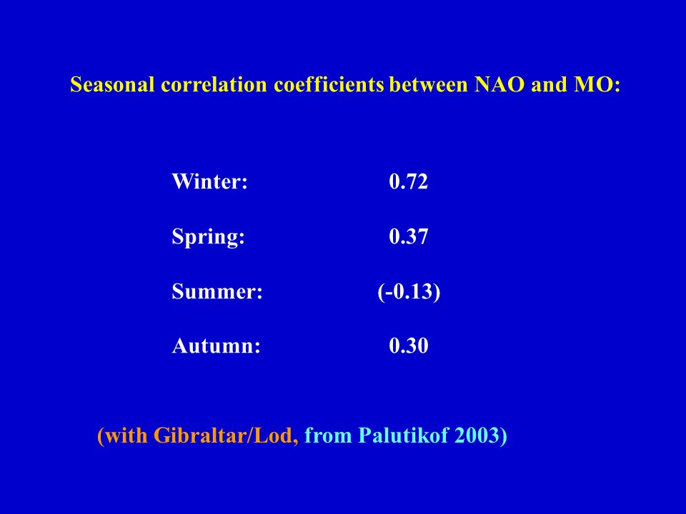 Seasonal correlation coefficients between NAO and MO: