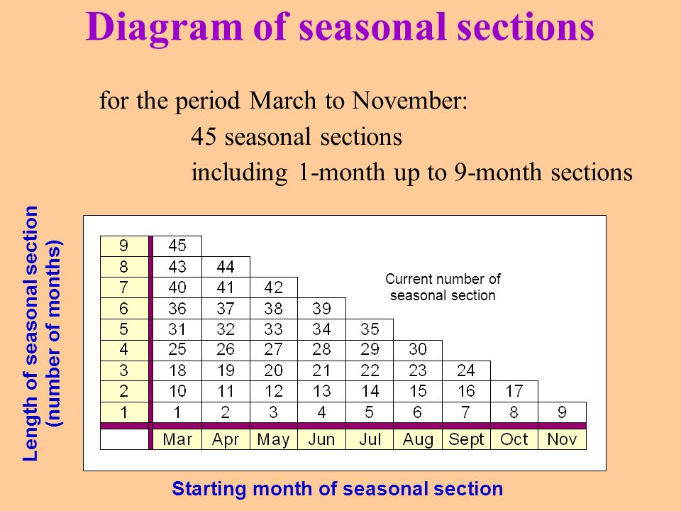 Diagram of seasonal sections