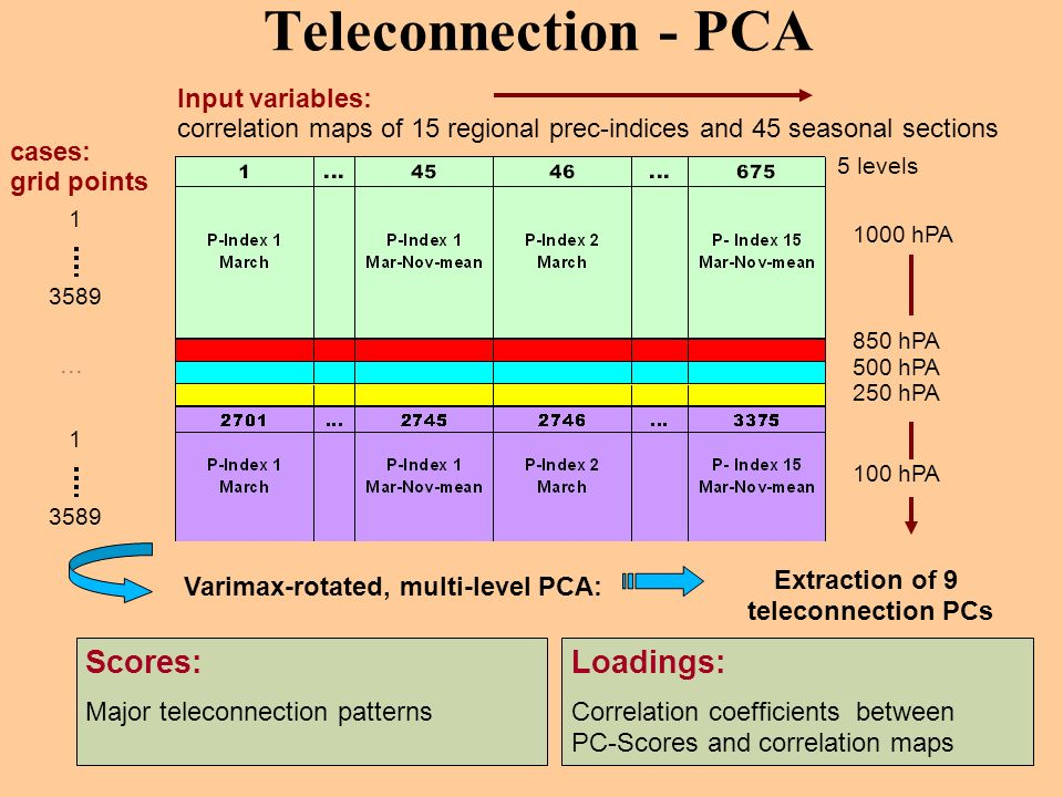 Extraction of 9 teleconnection PCs
