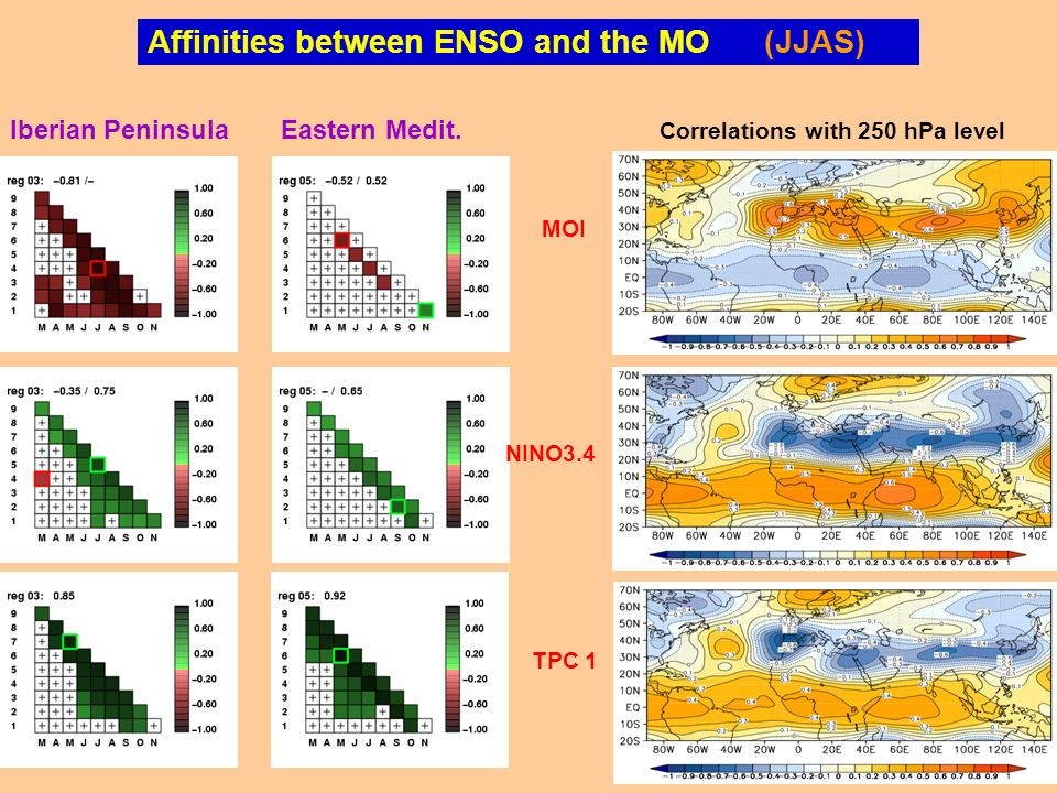 Affinities between ENSO and the MO (JJAS)