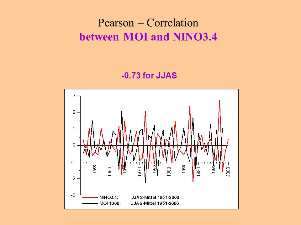 Pearson – Correlation between MOI and NINO3.4