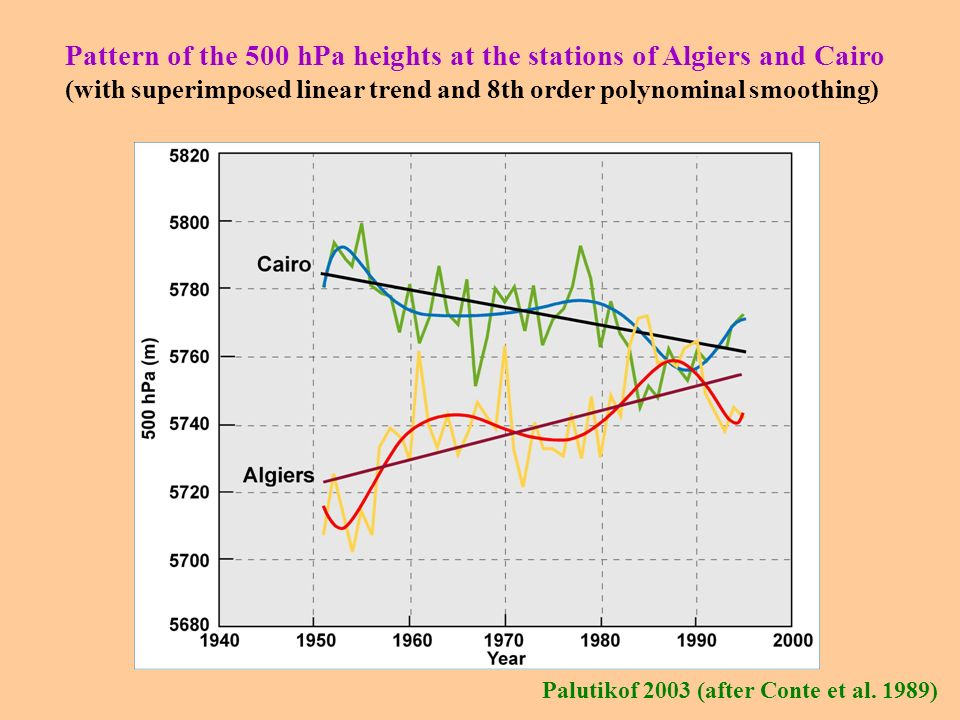 Pattern of the 500 hPa heights at the stations of Algiers and Cairo