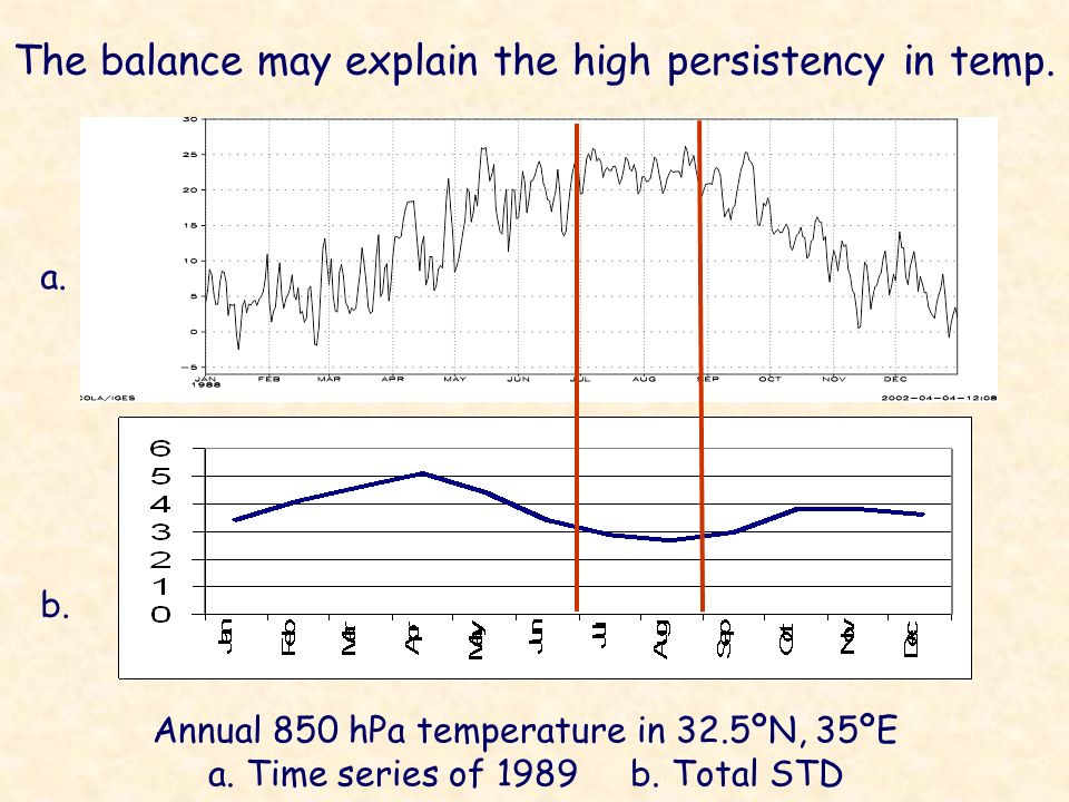 The balance may explain the high persistency in temp.