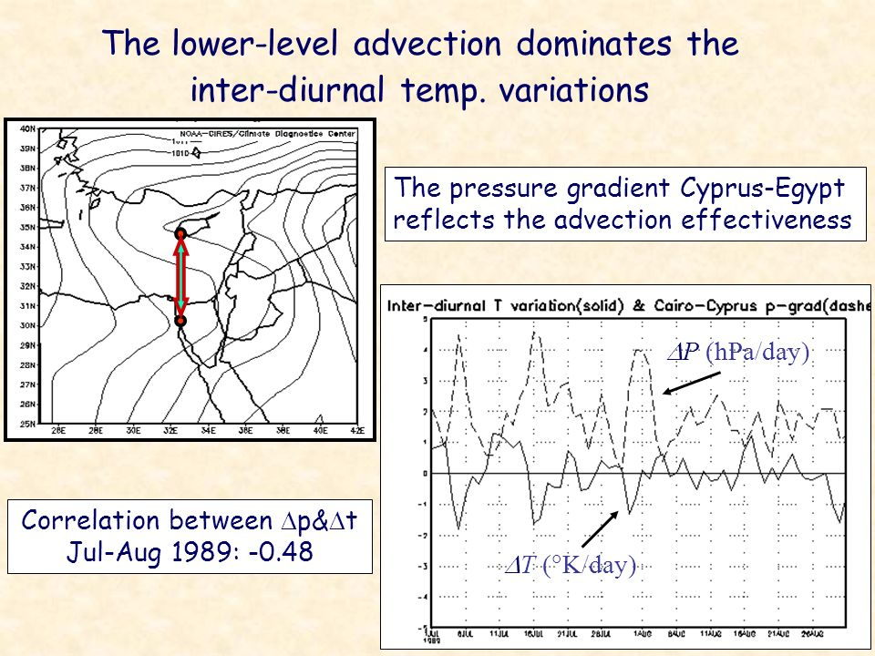 The lower-level advection dominates the inter-diurnal temp. variations