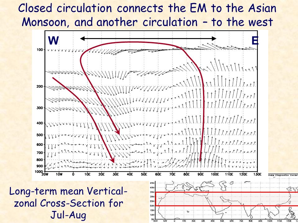 Long-term mean Vertical-zonal Cross-Section for Jul-Aug