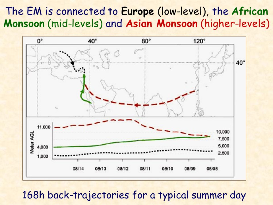 168h back-trajectories for a typical summer day
