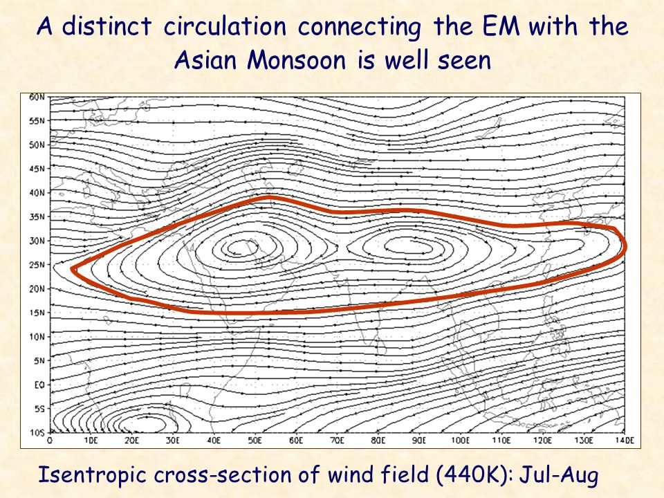 Isentropic cross-section of wind field (440K): Jul-Aug