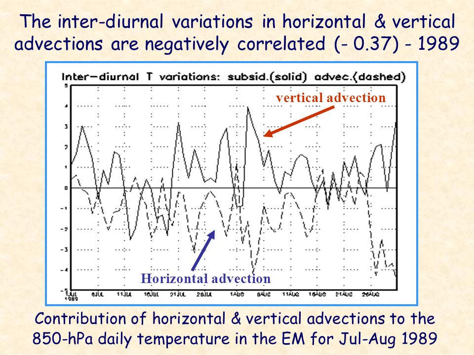 The inter-diurnal variations in horizontal & vertical advections are negatively correlated (- 0.37) - 1989