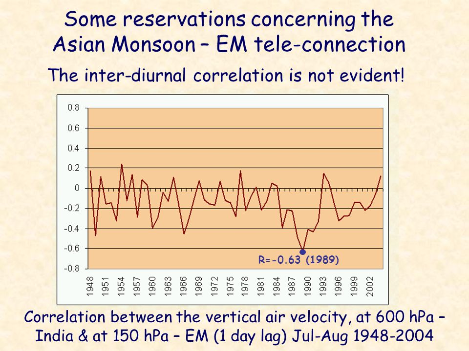 Some reservations concerning the Asian Monsoon – EM tele-connection