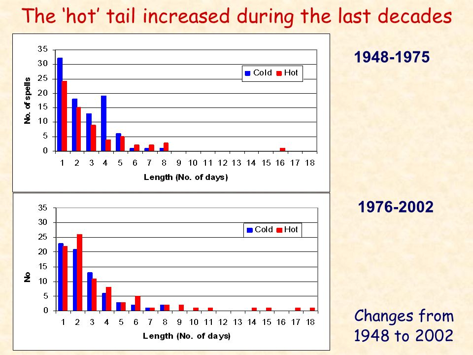 The 'hot' tail increased during the last decades